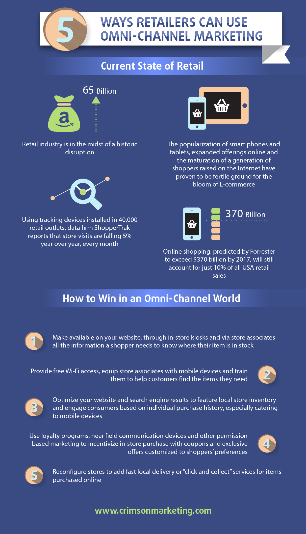 How to Compete in an Omni-Channel World